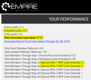 Early results for this My Funnel Empire review blog post. It will break records at ClickBetter and at Clickbank